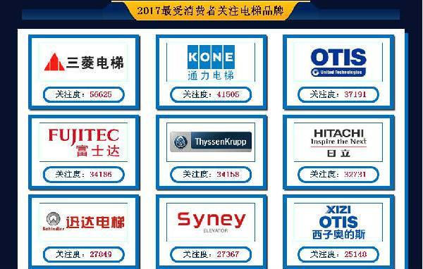 2017电梯十大品牌排名 电梯品牌排行榜【最新公布名单】